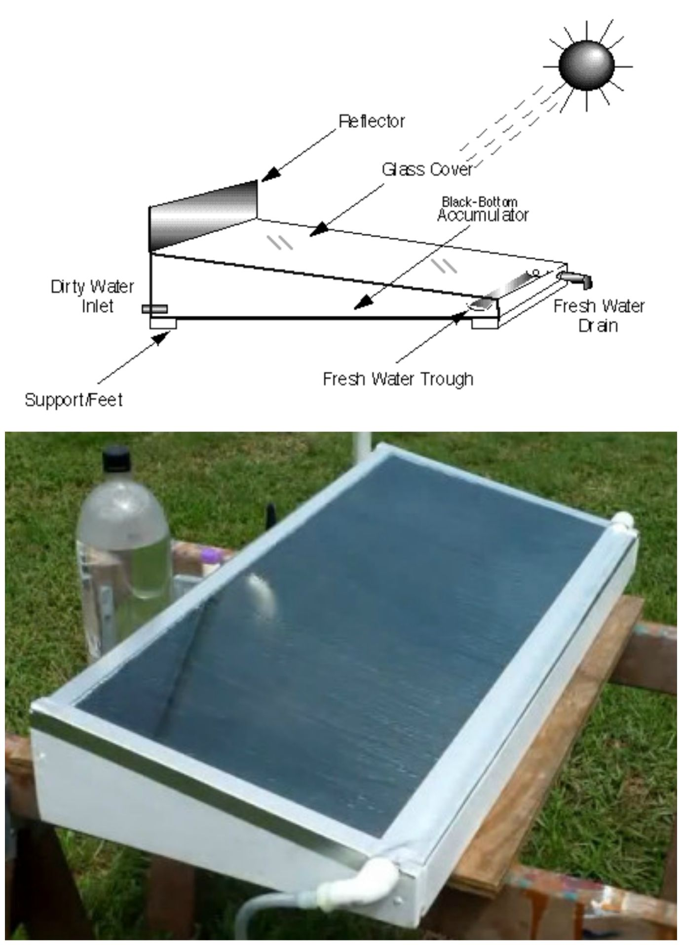 DIY Solar Water Distiller DIY Pinterest