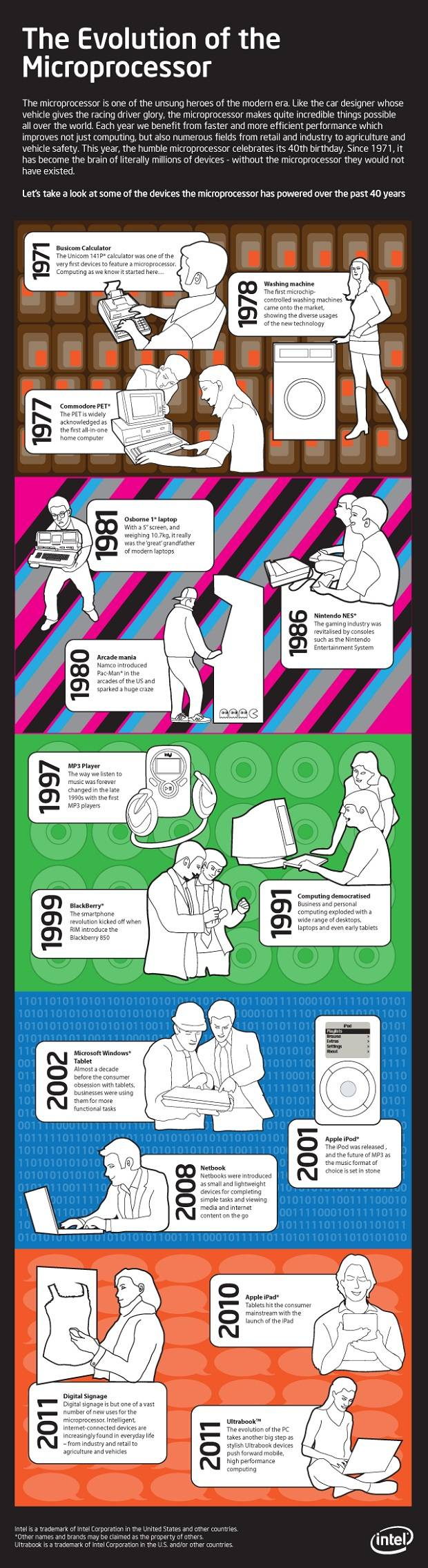 The evolution of the microprocessor