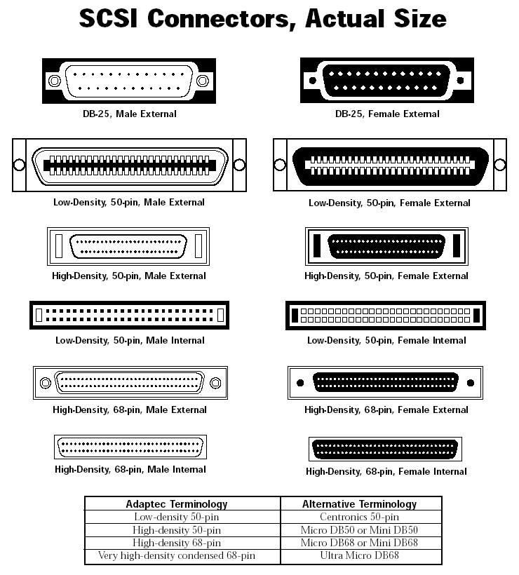 scsi connectors the pc connectors pinterest tech arduino and rh pinterest com Diagram of a SAS Drive iSCSI Diagram