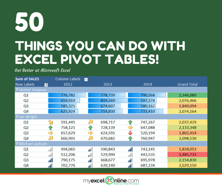 50 Things You Can Do With Excel Pivot Tables   Computer info