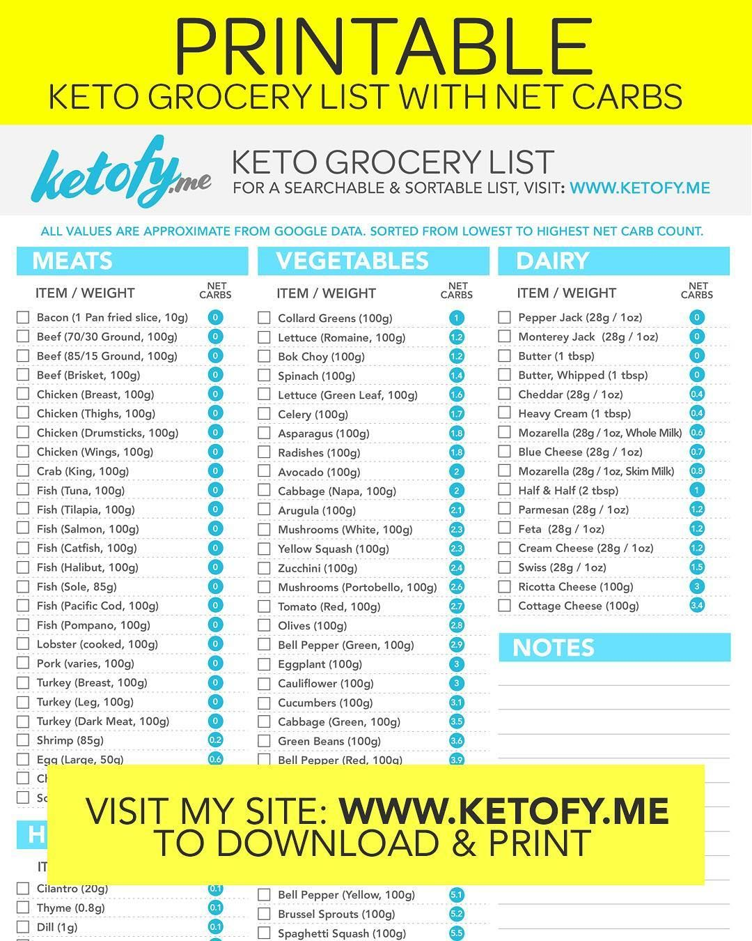 Keto Grocery List With Net Carbs Here Is A Downloadable