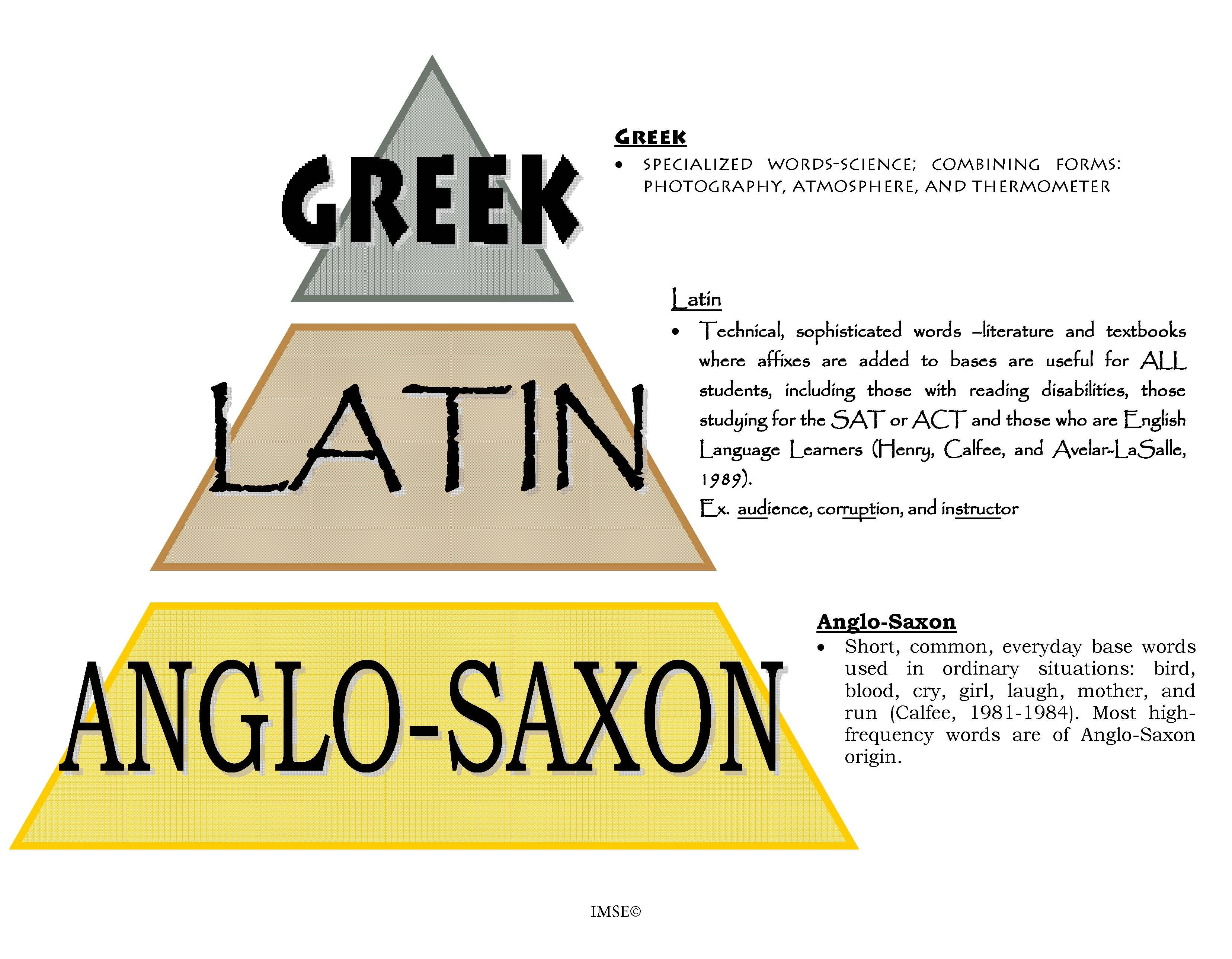 Harnessing The Power Of Greek And Latin For Early Readers