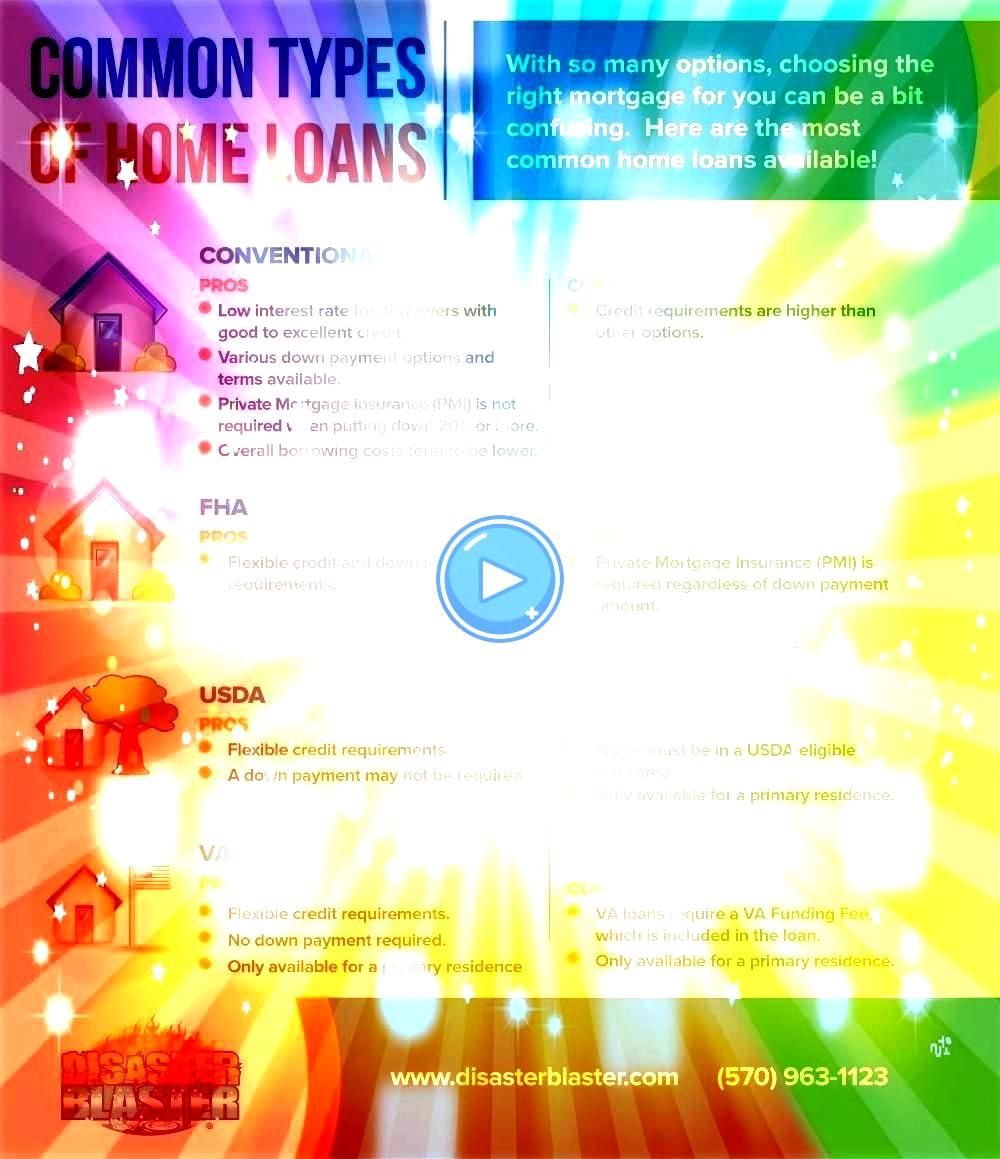 is right for you Not sure what the best home loan is for you There are so many to choose from Here are the most common home loans and some pros and cons Not sure what the...