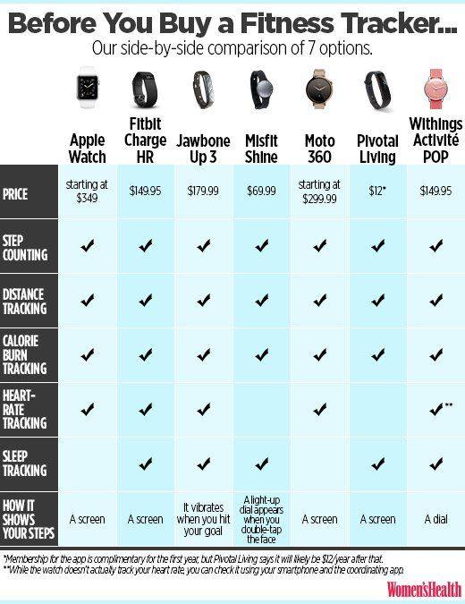 I Tested 7 Different Fitness Trackers At The Same Time Fitness Tracker Comparison Fitness Tracker Wearable Fitness Watch Tracker