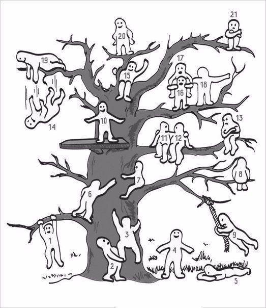 Где вы на этом дереве?❓❓❓ У каждого из этих человечков на дереве разное настроение, и они занимают различное положение. Для начала определите, какой из них больше всего похож на вас. После этого выберите человечка, на которого вы бы хотели быть похожи.  Расшифровка результатов теста: Если вы выбрали позицию № 1, 3, 6 или 7, то это характеризует вас как целеустремленного человека, который не боится никаких препятствий и преград.  Если ваш выбор пал на один из следующих номеров: 2, 11, 12, 18…