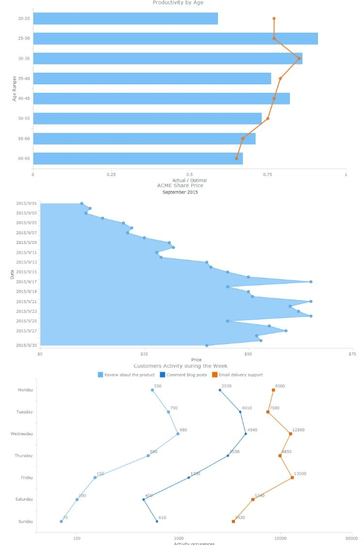 Vertical Charts In Anychart Javascript Charting Library In 2020 Data Visualization Examples Data Visualization Chart