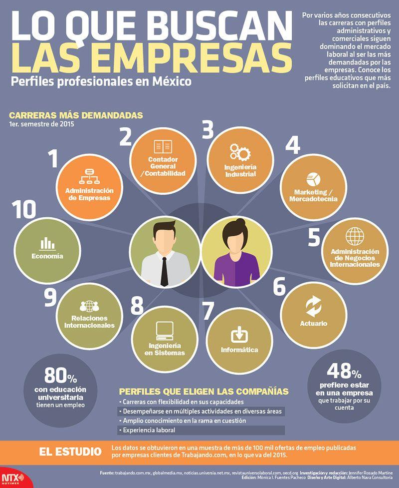 Lo que buscan las empresas, perfiles profesionales en México ...