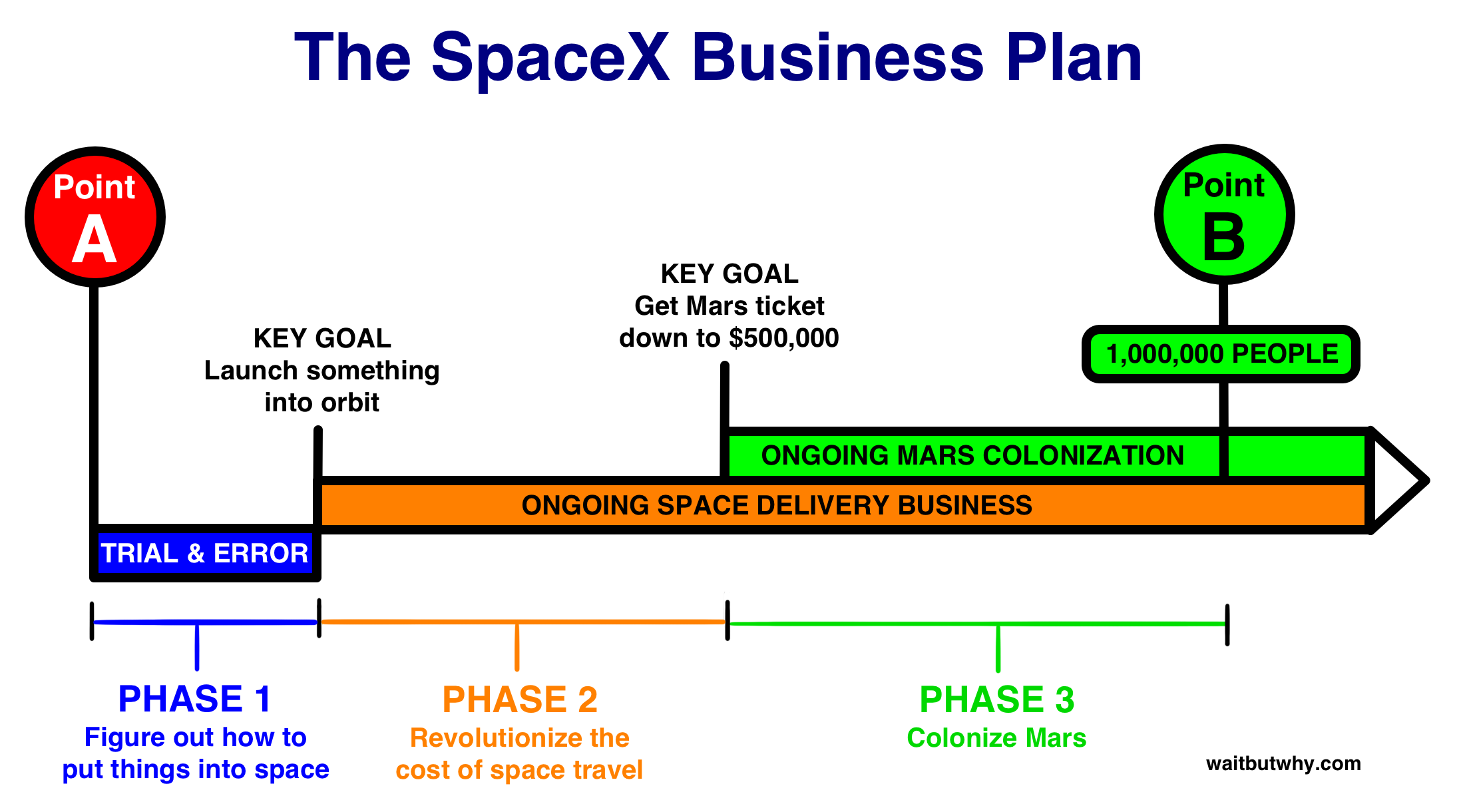 SpaceX Business Plan SpaceX Mars Colony Pinterest