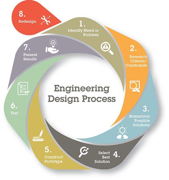 Boeing Science Enginnering Engineering Design Process Engineering Design Industrial Engineering