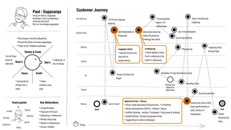 Another Great Customer Journey Diagram This One Is A Template