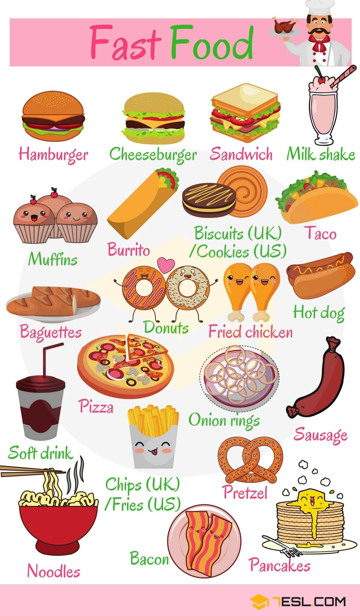 Food And Drinks Vocabulary Food And Drinks Vocabulary In