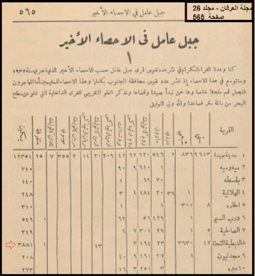 مدونة جبل عاملة عدد السكان النبطية عام 1932 Egyptian History Baalbek Politics