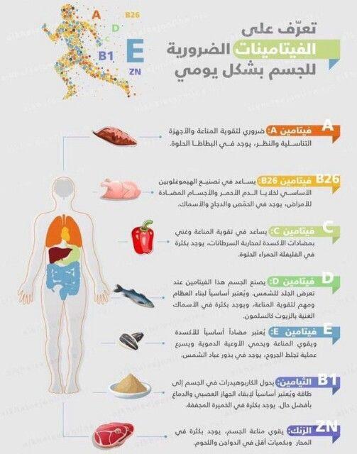 تعرف على الفيتامينات الضرورية للجسم بشكل يومي Health And Beauty Medical Technology Health