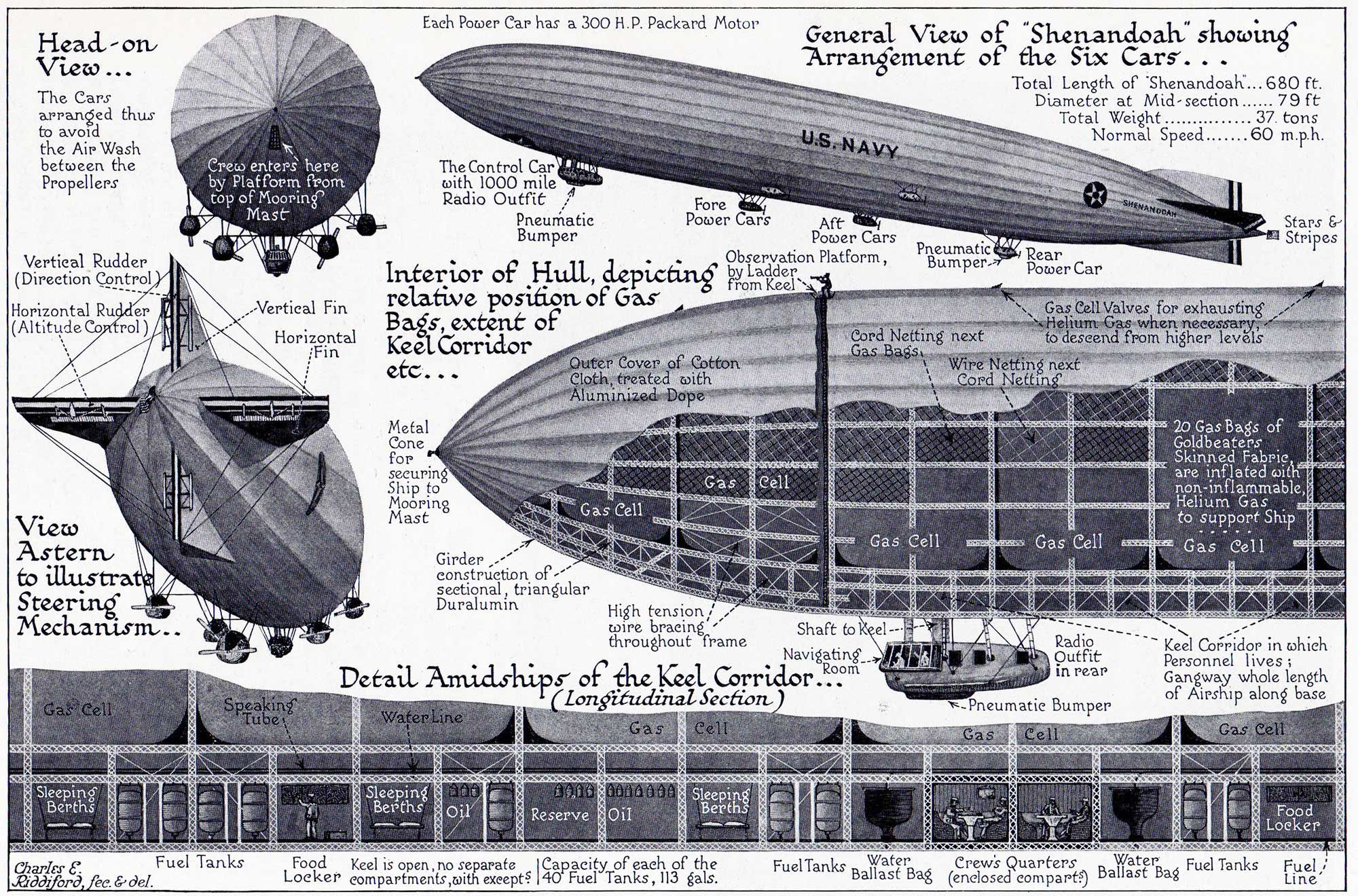 Shenandoah Diagrams Showing Arrangement Of The Six Cars