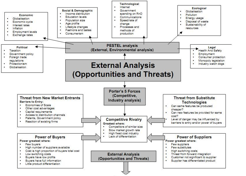 External Analysis  Acca P