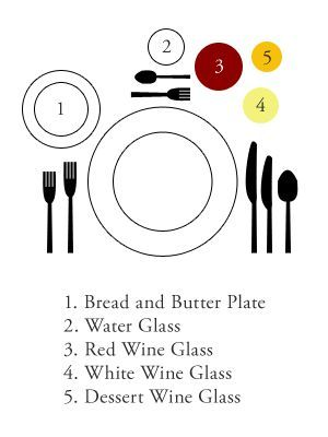 Table Setting Diagram - From the Kid\'s Table to Formal! | Food ...