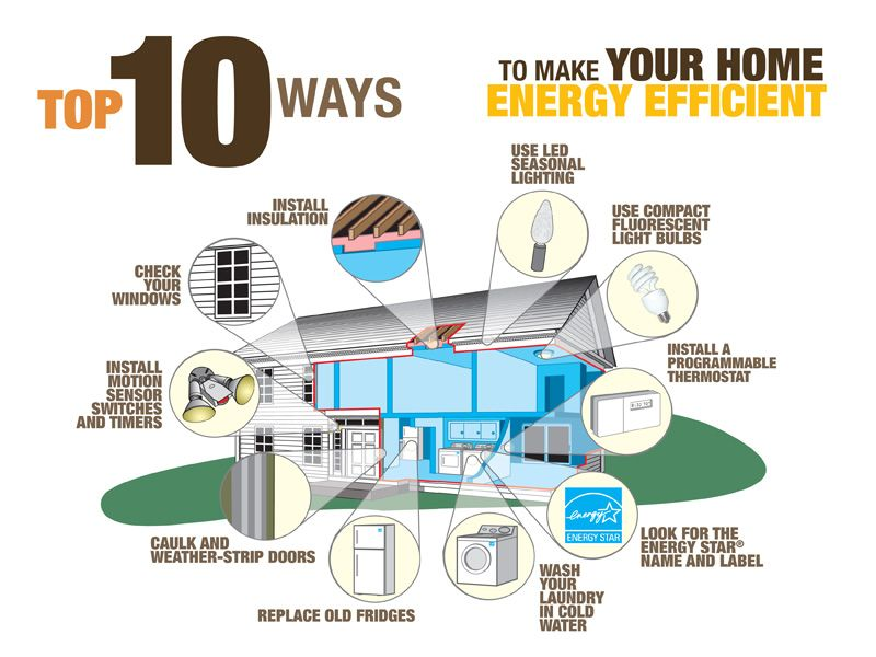 Ways to make your home energy efficient. #WorldofGood #Earthbrands ...