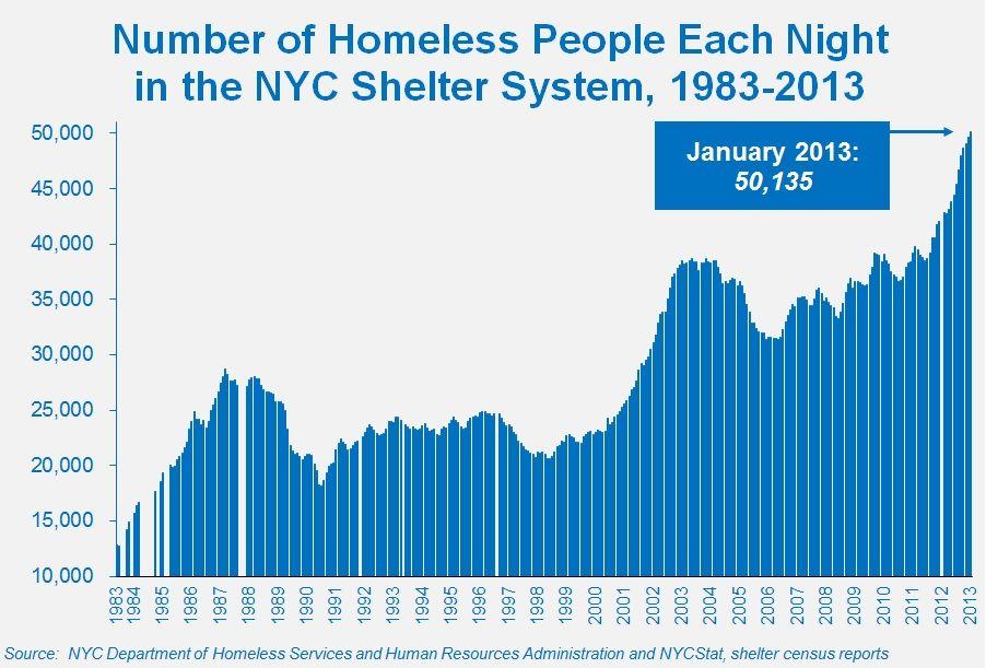 nyc homeless population Googlesøgning