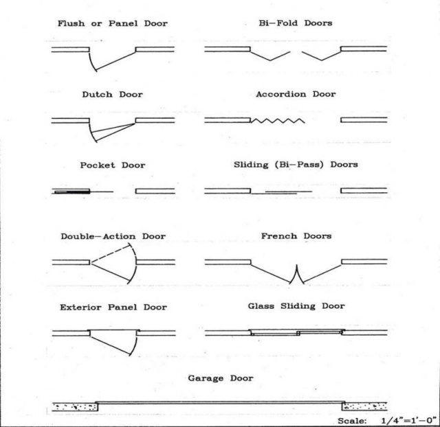 Image Result For Floor Plan Roller Blinds Symbol Floor Plan Symbols How To Plan Floor Plans