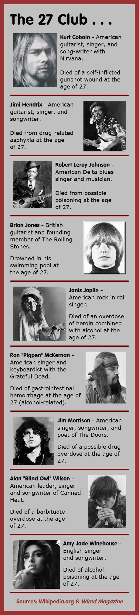 Here Are 9 Members Of The 27 Club Musicians Who Have Died In Tragic Circumstances At The Age Of 27 In 2021 Musician Music Legends Rock Music