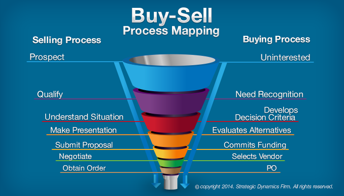mapping the sales process in a consulting firm - Google Search ...