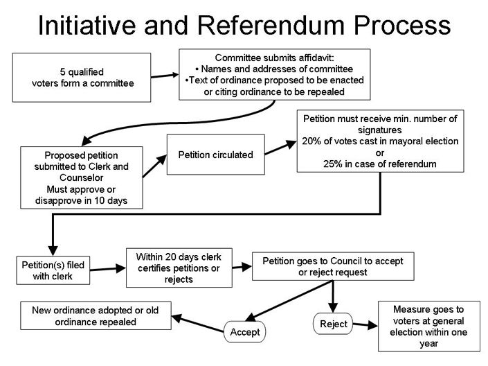 Initiative referendum the referendum power is created by state - new example letters to a congressman