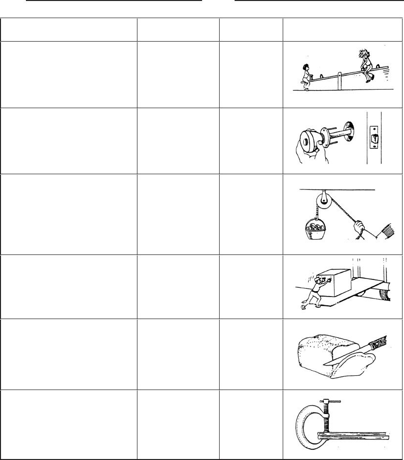 Simple Machines Worksheet&Test | Scribd | Teaching Stuff ... - photo#7
