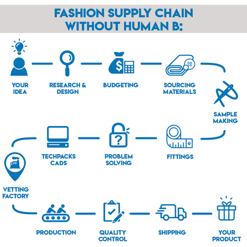 Fashion Business Solutions Human B In 2020 Business Fashion Budget Fashion Fashion