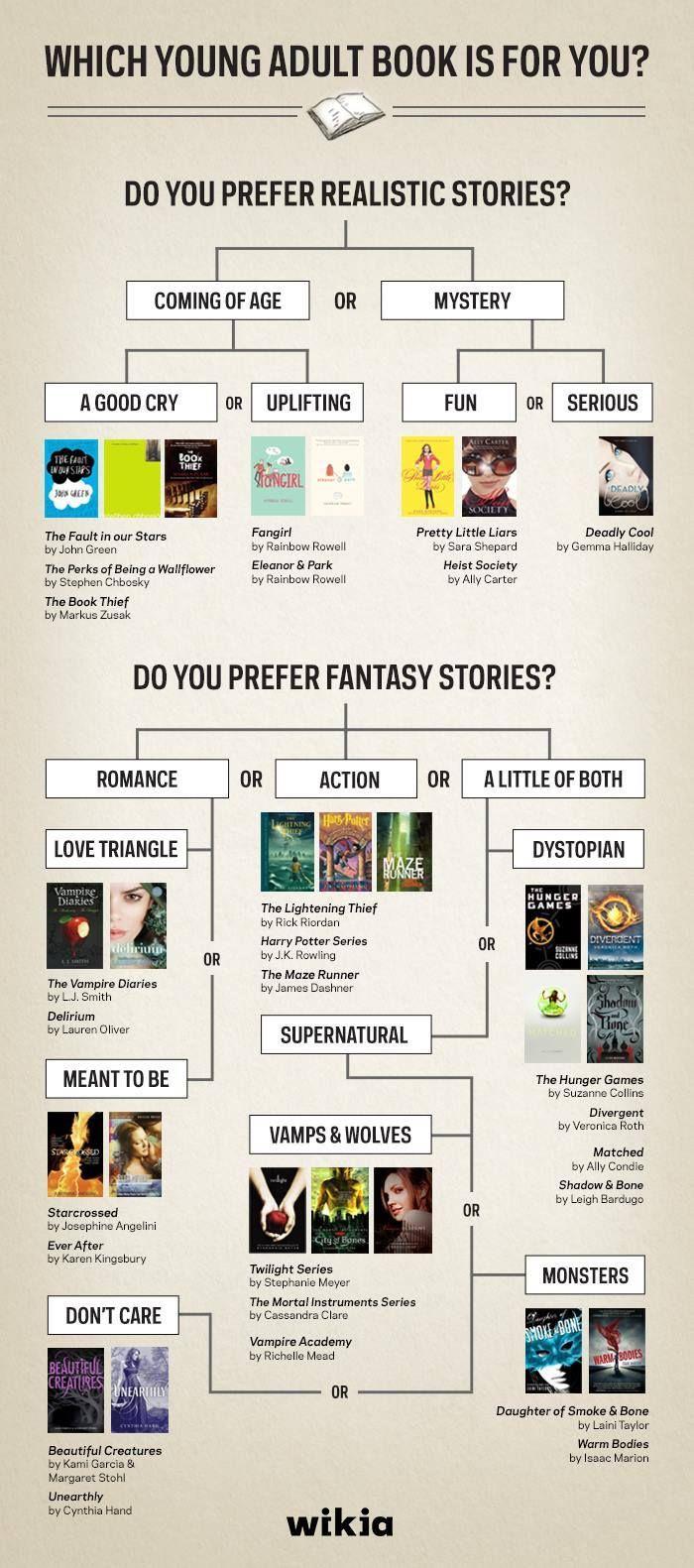 realistic vs fantasy