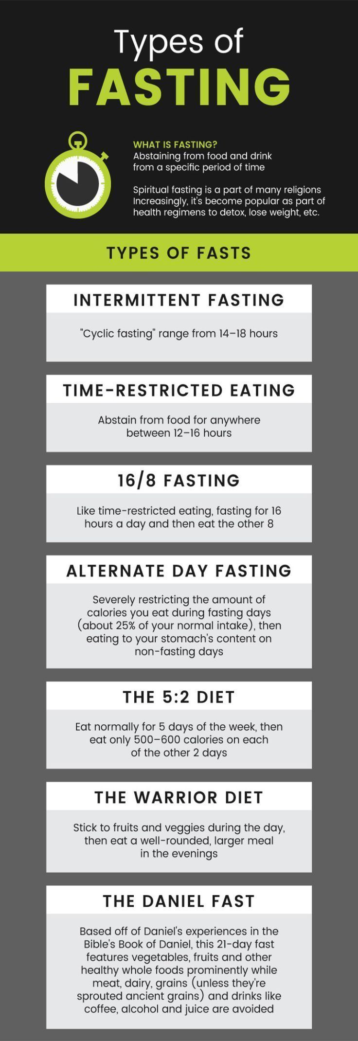 Photo of #nutrition #benefits #fasting #fasting #active #types