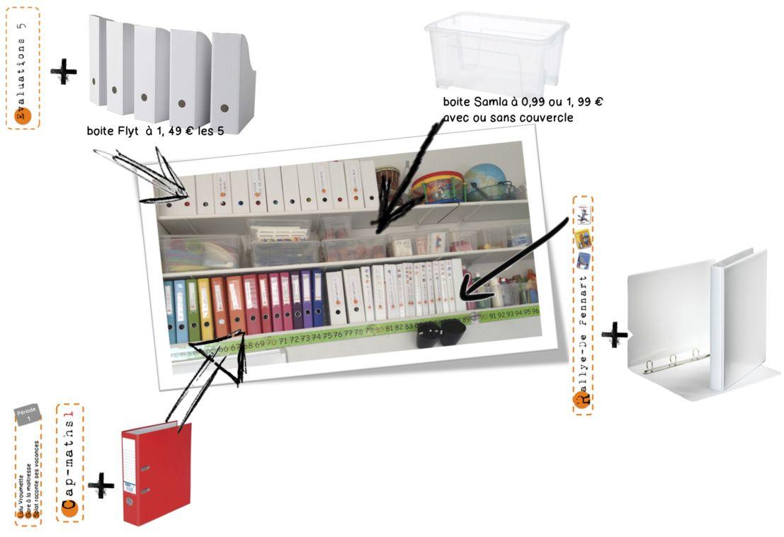 Vive Le Rangement A La Mode Bdg Et Ikea Idee Rangement Rangement Papier Administratif Rangement