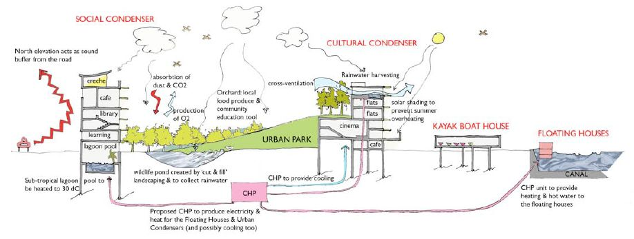 Example Of Sustainable Design Systems In Section Urban Design