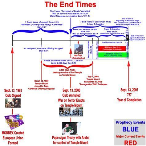 Image Result For David Jeremiah Prophecy Chart End Times