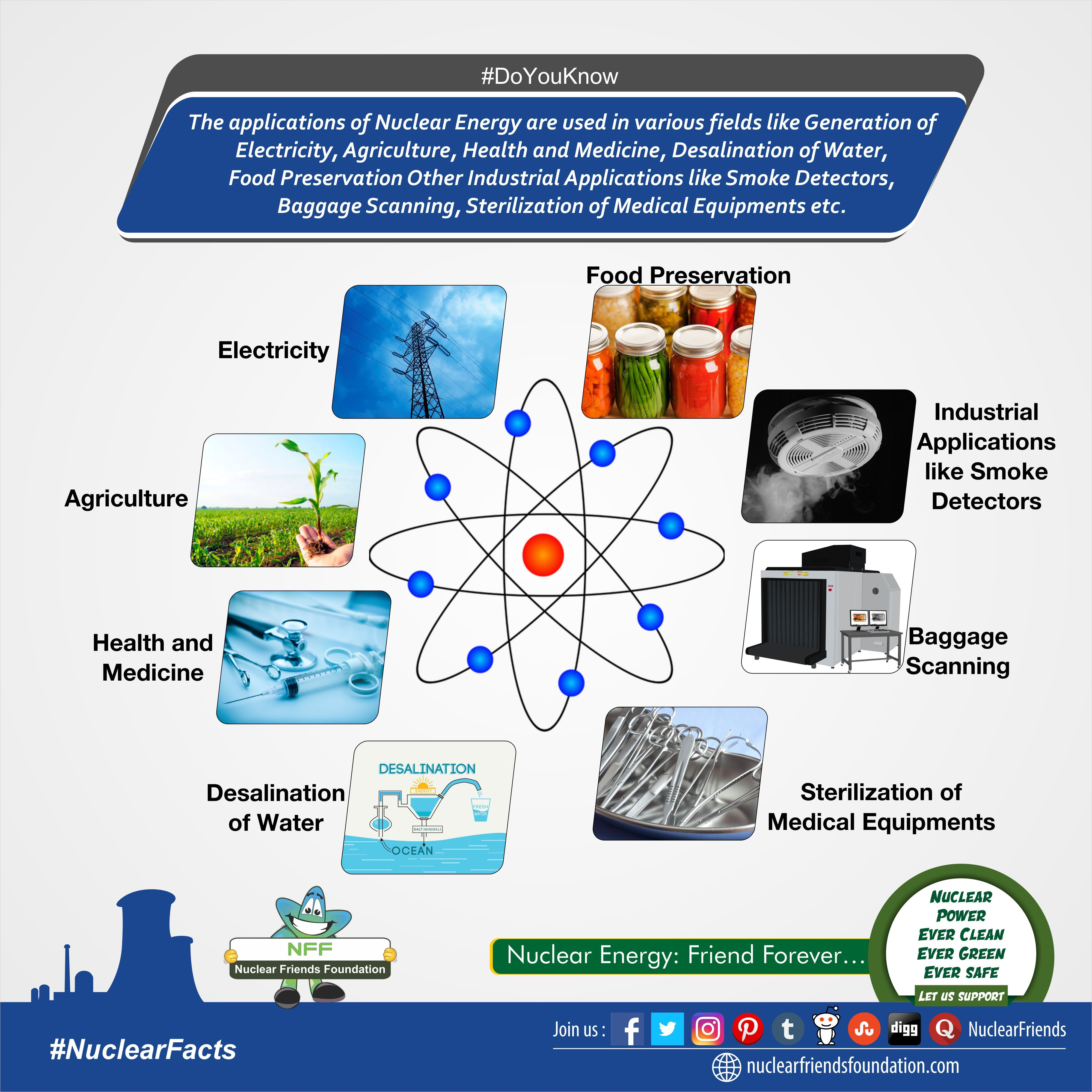 Doyouknow the applications of nuclear energy are used in