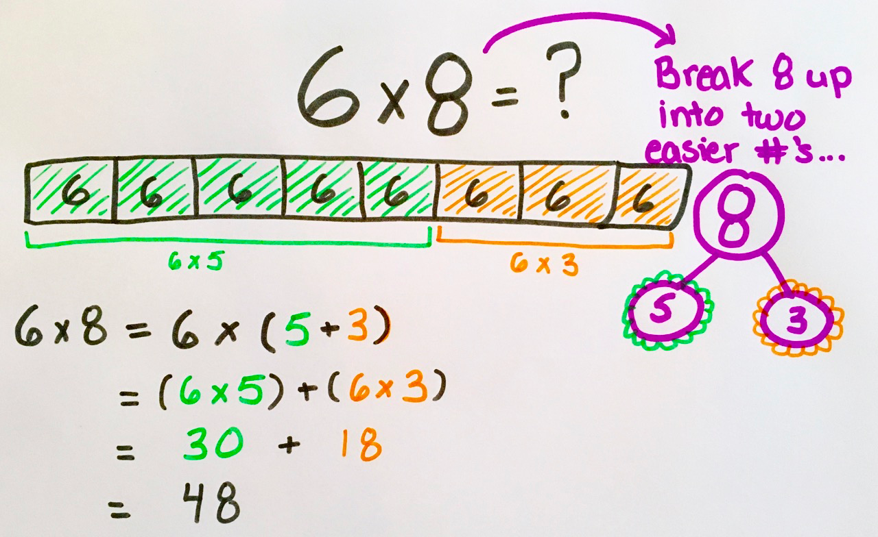 How To Teach Multiplication In 6 Easy Steps