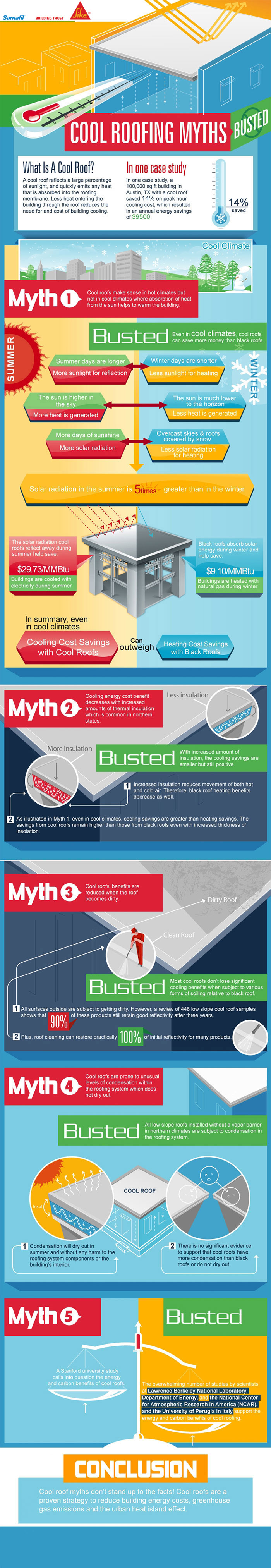 Cool Roof Myths Busted Cool Roof Energy Efficient Roofing Single Ply Roofing