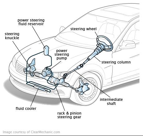 Suspension And Steering Automotive Technician Car Mechanic Automotive Mechanic
