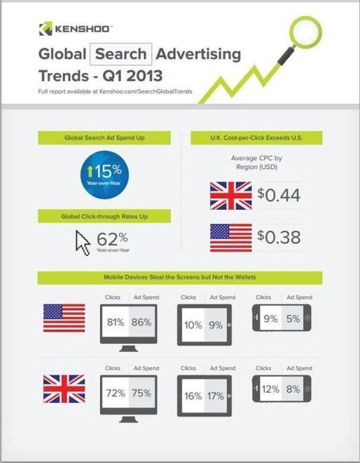 Growth in Mobile Search Advertising Provides New Opportunities for B2B Marketers | KoMarketing Associates