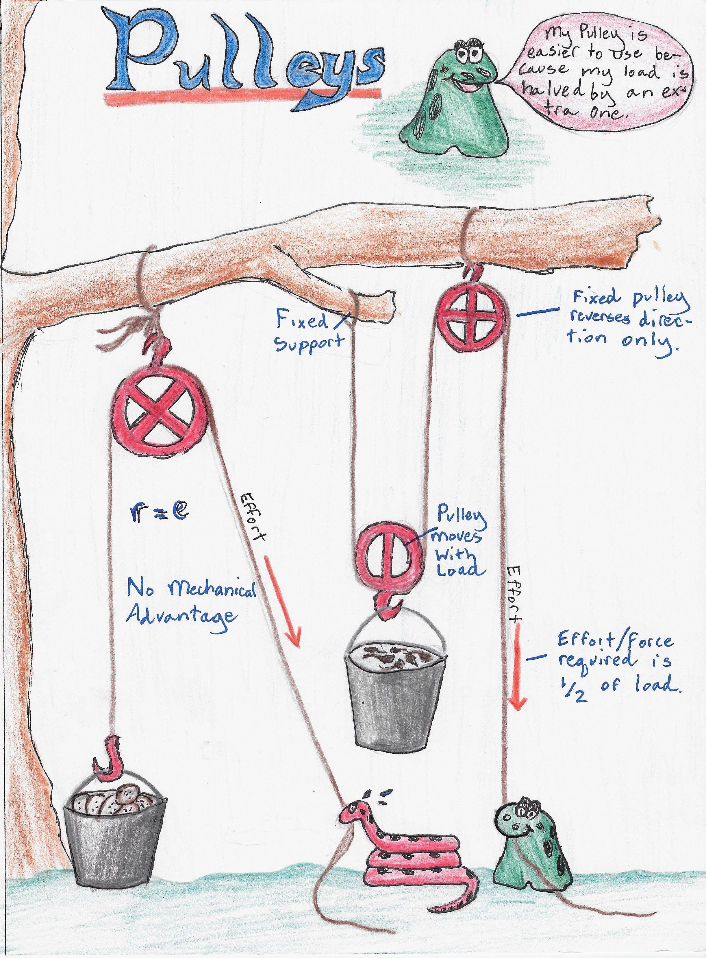 7th Gd Physics Mechanics Pulleys