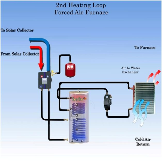 Solar Space Heating System Working Principle Solar Water Heating System Forced Air Furnace Hydronic Heating Systems