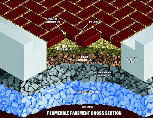 America's Premier Paver | permeable pavers | landscape architects | municipal projects