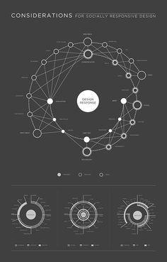 Visual Mapping: What do I know? by Fiona Li, via Behance