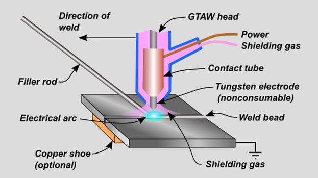 tig aluminum welding mechanical engineering welding, welding