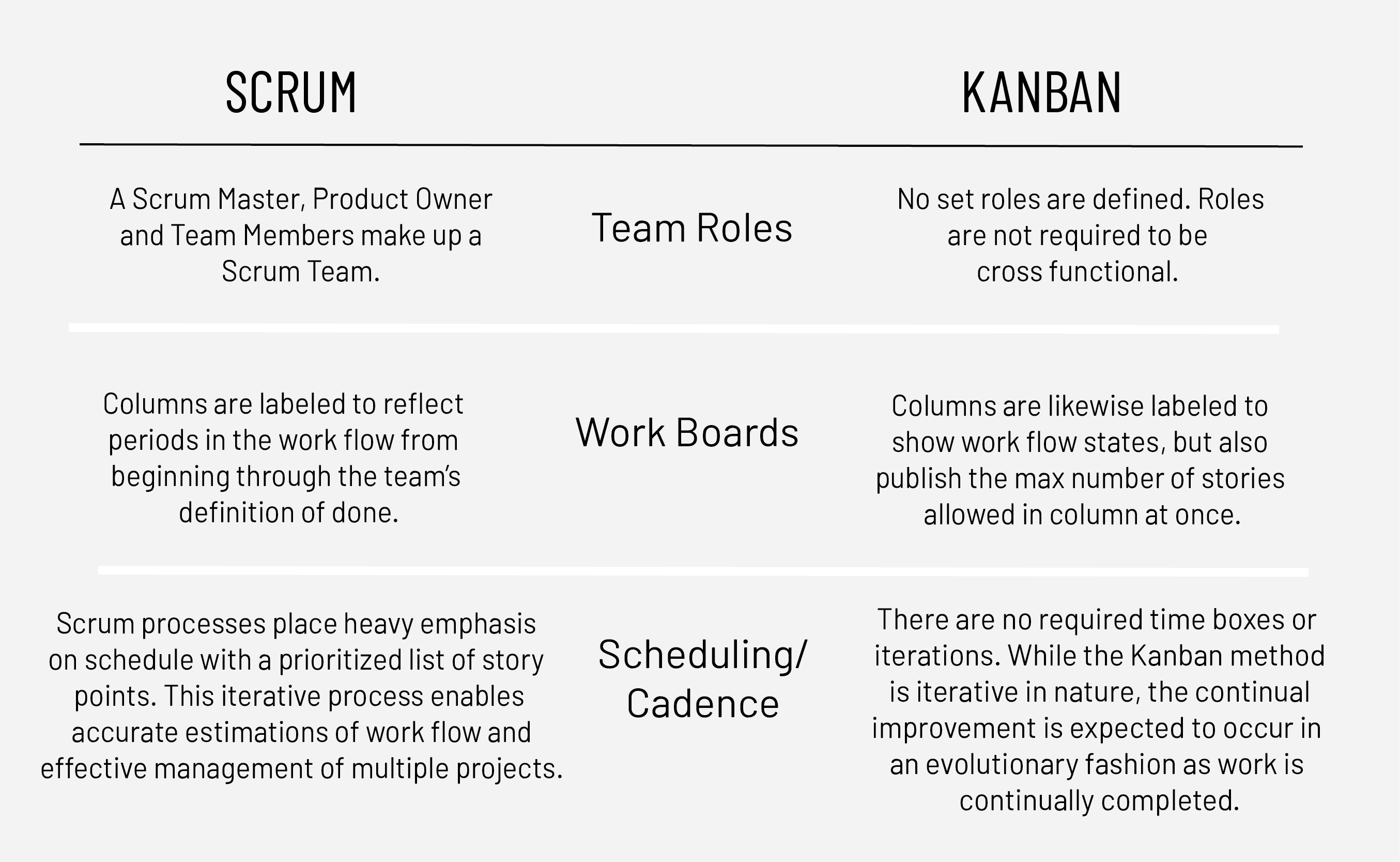 3 Differences Between Scrum and Kanban You Need to Know