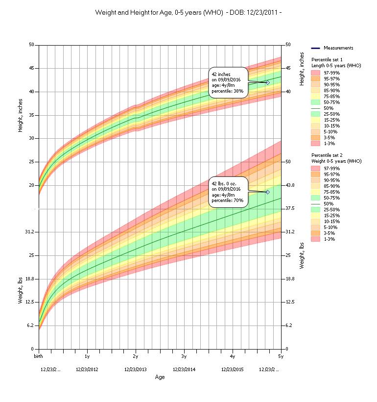Pediatric Growth Charts Medda Pediatric Growth Chart Growth Chart Pediatrics
