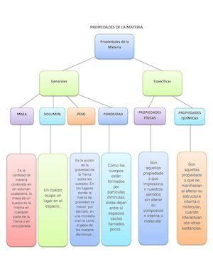 Mapa Mental De Propiedades De La Materia Propiedades De La Materia Propiedades Físicas Y Químicas Propiedades Físicas De La Materia