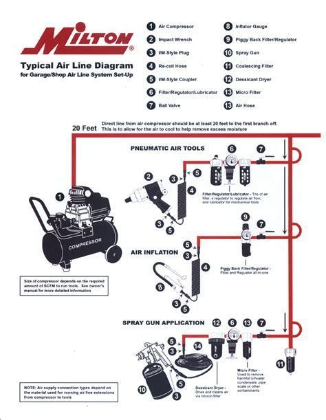 Image Result For Air Compressor Line Layout