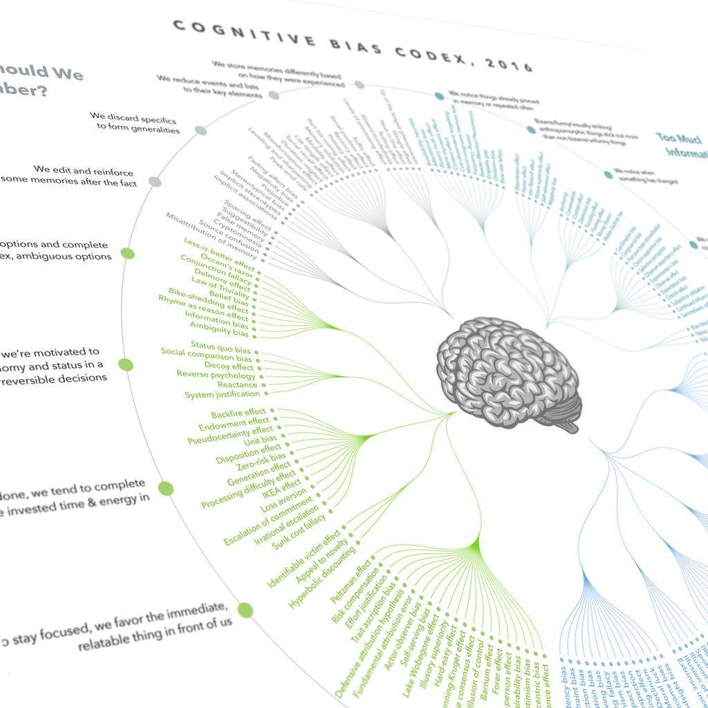 Cognitive bias codex print infographics data visualisation and ui ux cognitive bias codex print cognitive biasoffice worksposter gumiabroncs Gallery