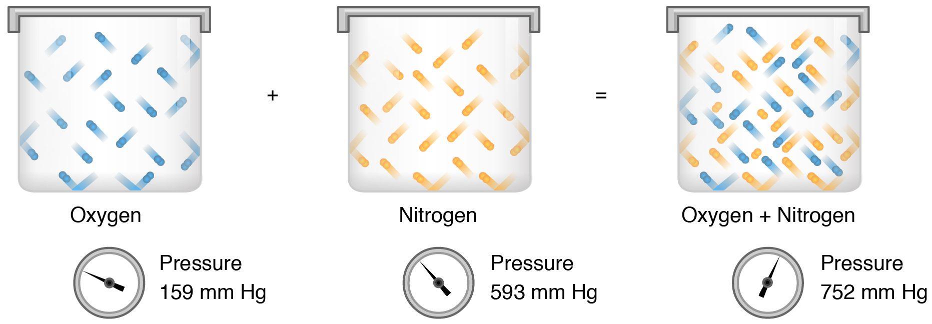Dalton S Law Of Partial Pressure Ideal Gas Equation