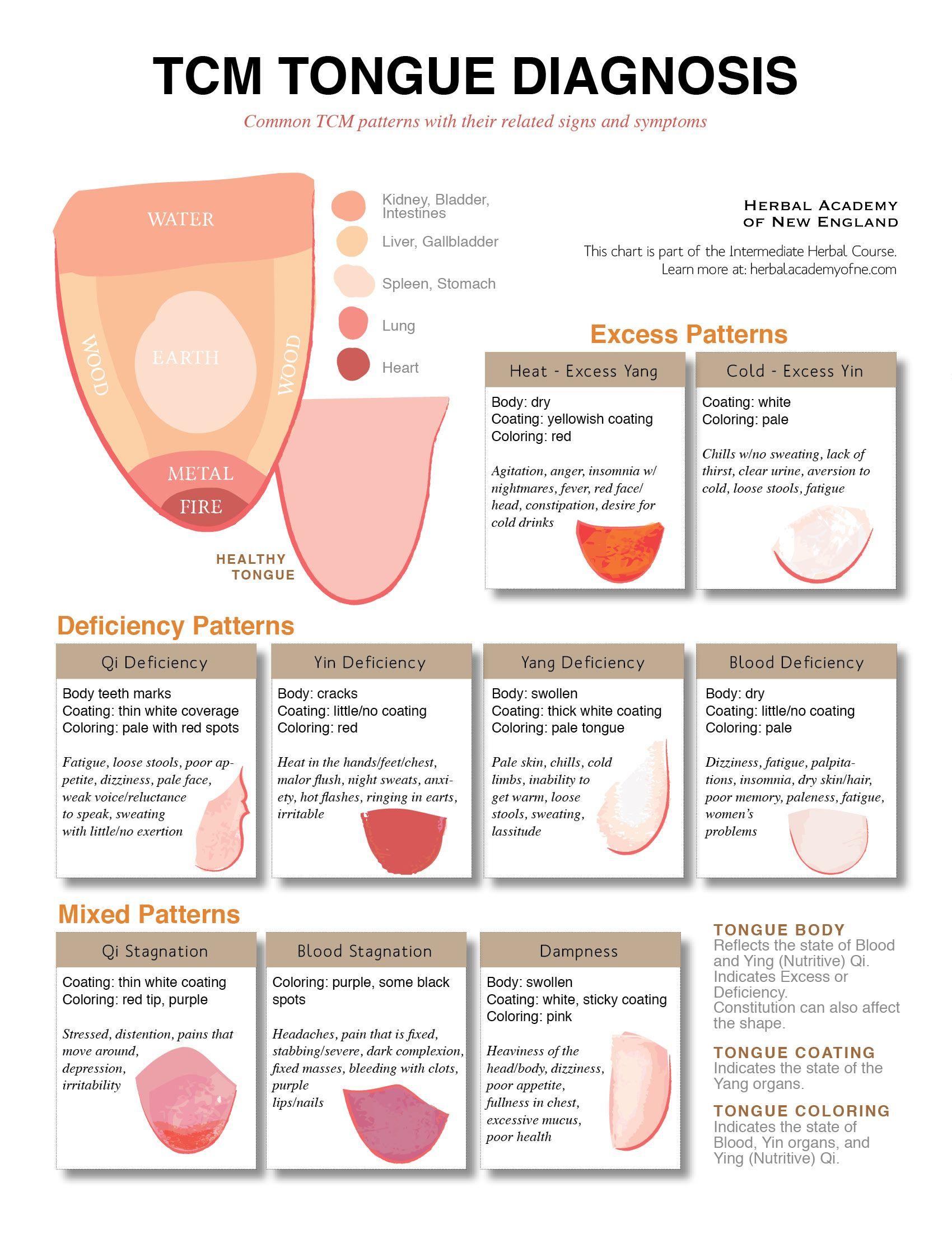 diagnosa lidah dalam ilmu pengobatan